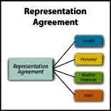 Court Termination of Representation Agreements